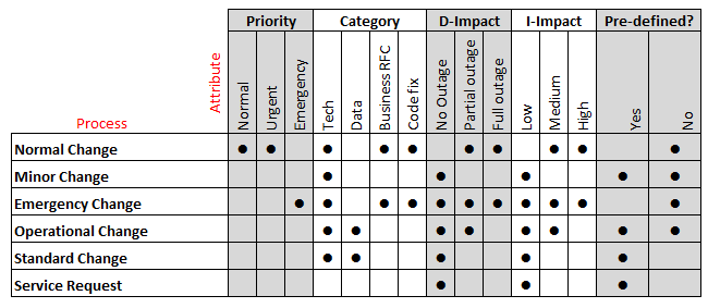 Basic matrix showing Change attributes and processes