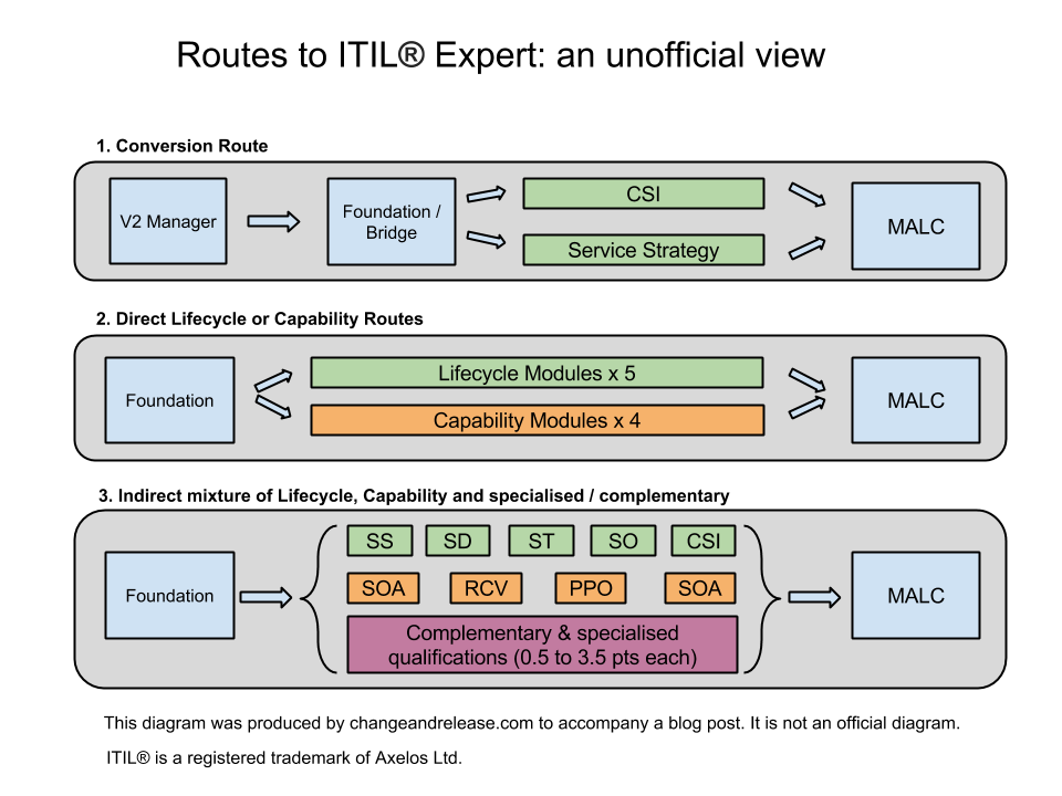 Becoming An Itil Expert Change Release Management