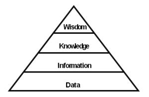 DIKW diagram