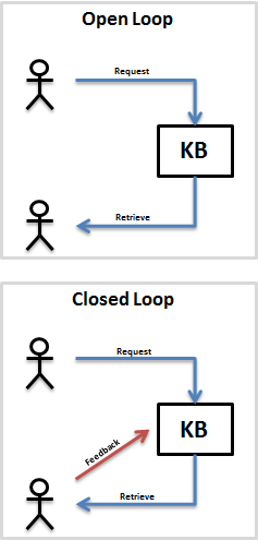 kb open v closed